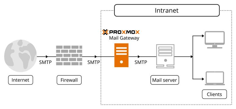 schemat działania Proxmox Mail Gateway